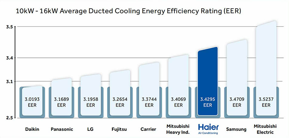 Haier Air Conditioner - GlobalRez Air Conditioning on