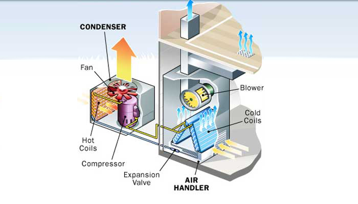 Split System Air Conditioner Installation Sydney